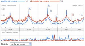 ice cream trends