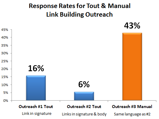 Manual Outreach had a much higher response rate than Tout