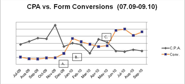CPA vs Form Conversions