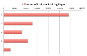 Number of Links to Ranking Pages