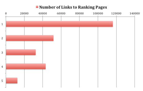 Graph of Number of Links to Ranking Pages
