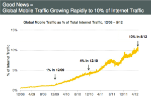 mobiletrafficgrowth