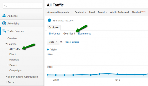 Navigate Here In Google Analytics