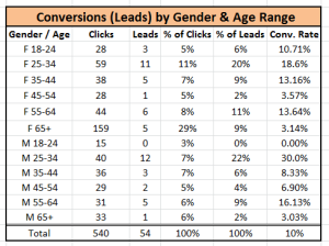Facebook Leads by Age Range