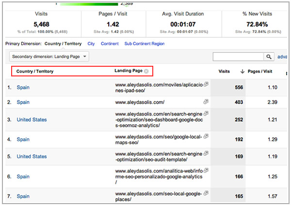Countries Top Landing Pages