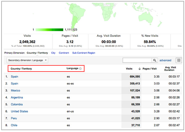 Google Analytics Language & Countries