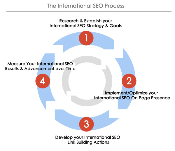 The International SEO Process