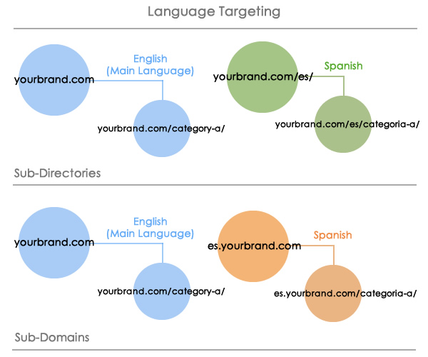Language Targeting - International SEO