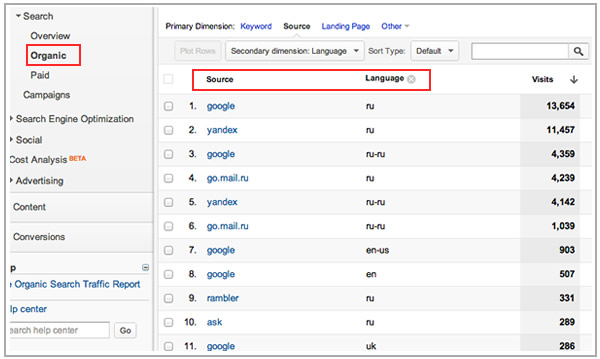 Source per Language & Country - Google Analytics