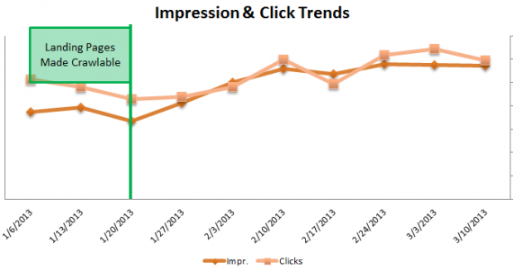 Impression & Click Trends
