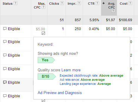 Mastering PPC: Quality Score, Ad Rank and Why They Matter