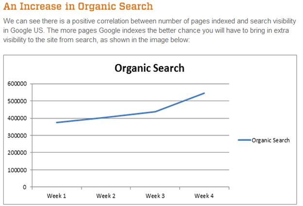 organicsearchincrease
