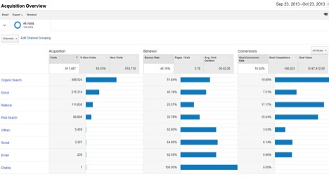 Seer Blog New Google Analytics Channel Groupings 1