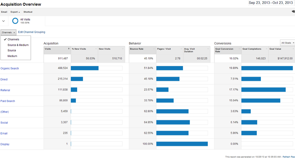 Seer Blog New Google Analytics Channel Groupings 2