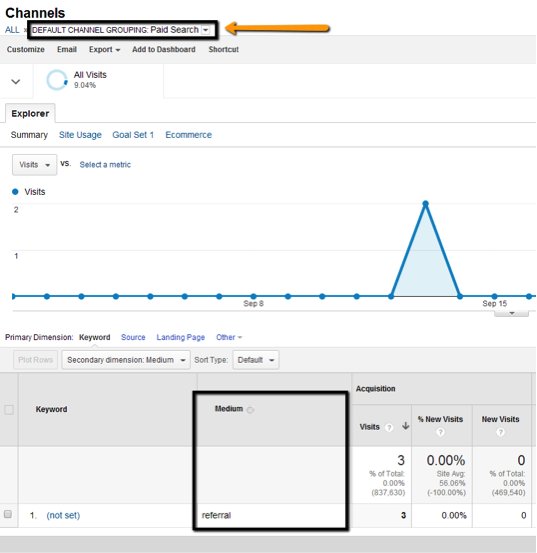 Seer Blog New Google Analytics Channel Groupings 7