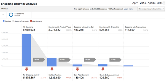 Shopping Behavior Report Google Analytics