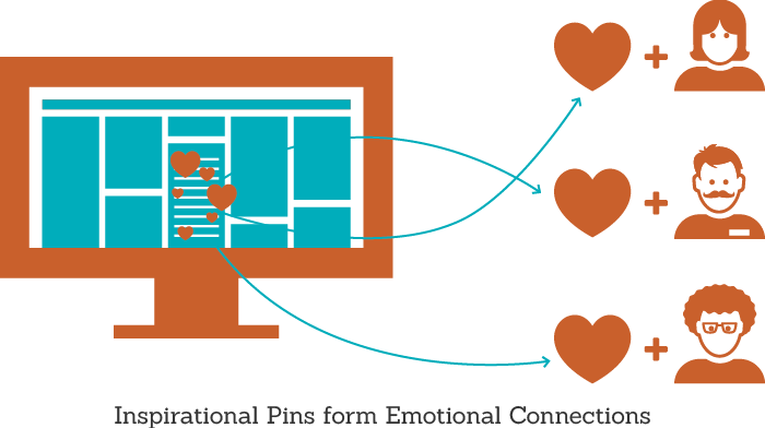 Inspiration Pins form Emotional Connections