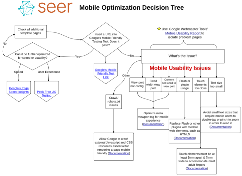 Mobile optimization decision tree seer interactive mobile apr 27 2015 mobile optimization decision tree ccuart Images