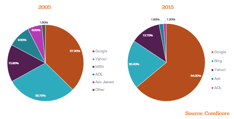 search engine market share 2005-2015
