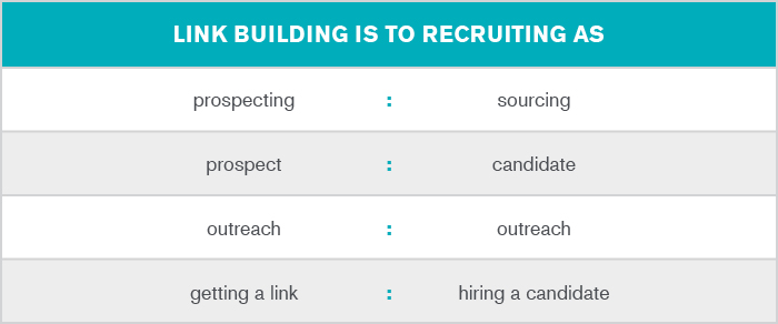 1097_blog_link building-recruiting