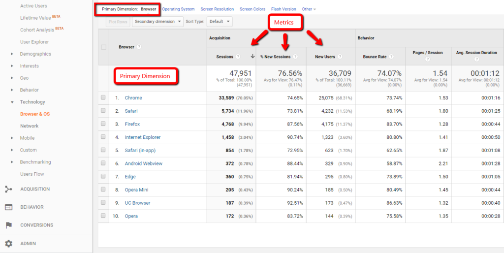 Using Primary & Secondary Dimensions in Google Analytics ...