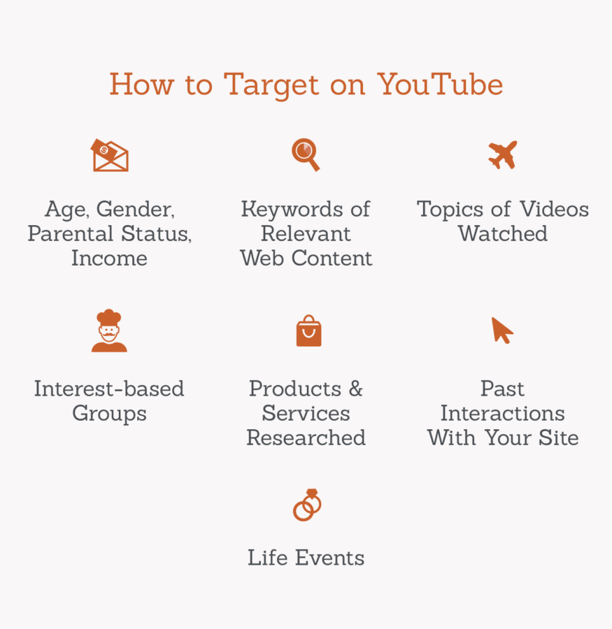 how to target on youtube graphic