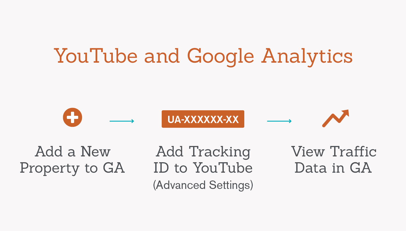 steps to integrate youtube-and google analytics graphic