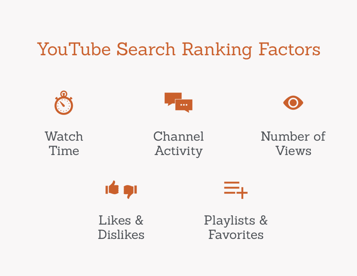 youtube search ranking factors graphic