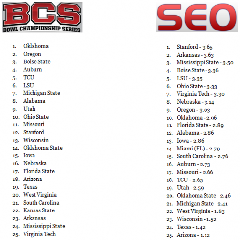 bcs ranking free college football