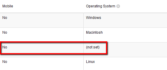 Operating System (not set) is usually Not considered Mobile in GA