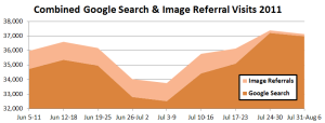 Although Image Referral Visits moved to Search, the net effect is still up.