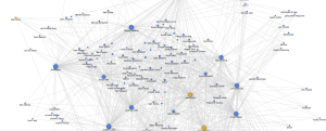Graph of SEO Influencers on Twitter