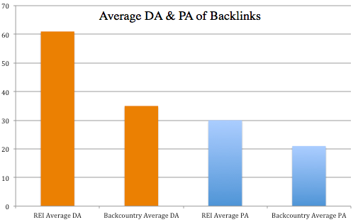 Average DA & PA of Backlinks from REI and Backcountry