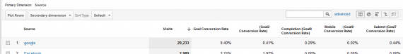 Google Analytics Custom Report - Final Product