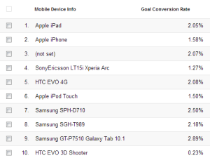 Growth in Mobile Devices Conversion Rate