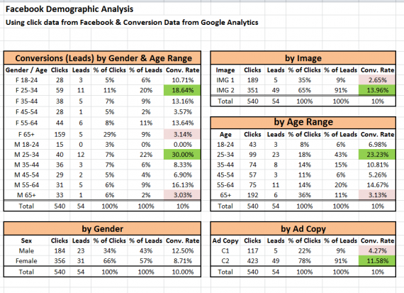 Facebook Demographic Analysis using Google Analytics