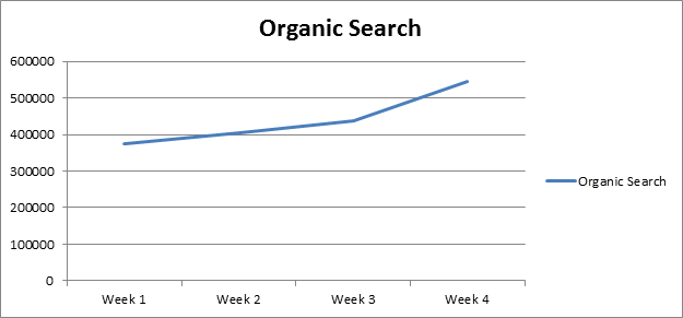 Increase In Organic Search from HrefLang