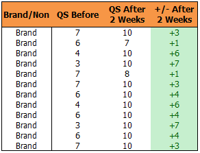 Brand QS Results