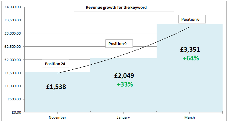 Ranking&RevenueGrowthForKeyword