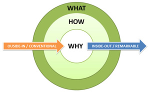 The Golden Circle: How, What, and Why