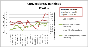 Landing Page Rank to Conversion Comparison