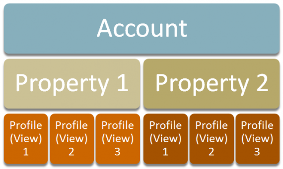 User permissions in Google Analytics can be assigned at any of the 3 stages in the hierarchy.