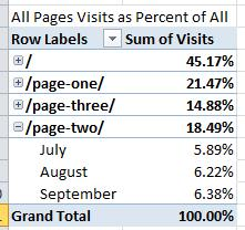 Pivot Table Visits as Percent of All