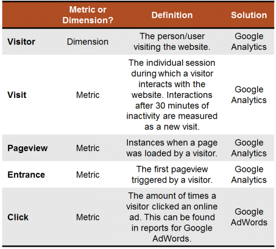 Google Analytics term cheat sheet