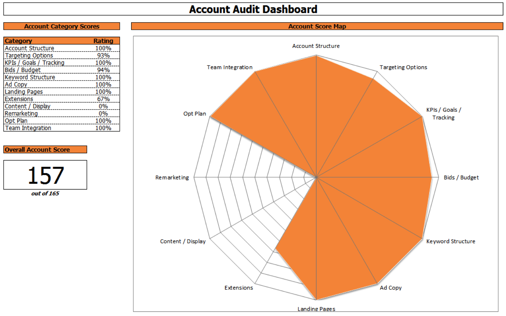 Seer Blog Account Audit 2