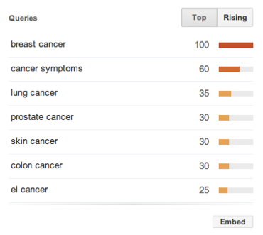 cancer-google-trends-topic-keywords