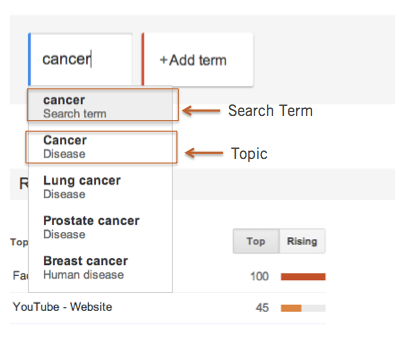 cancer-google-trends-topic-query