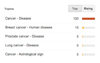 cancer-google-trends-topics