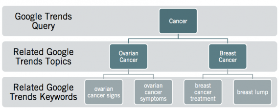 cancer-research-approach