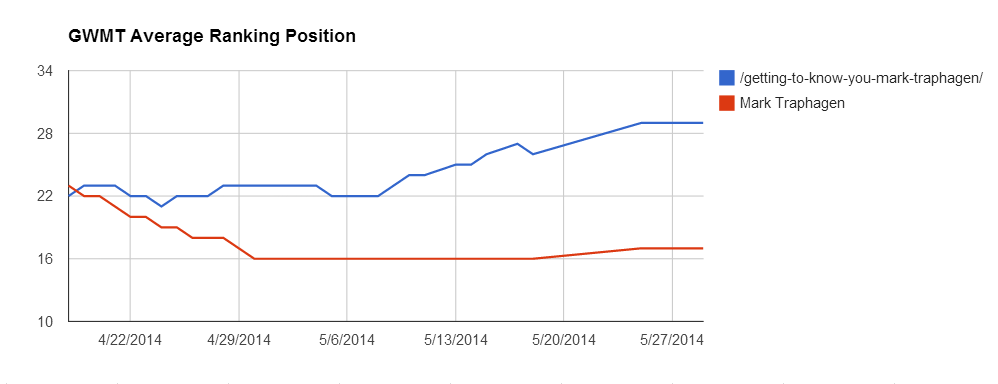 Google Webmaster Tools Avg. Ranking Position